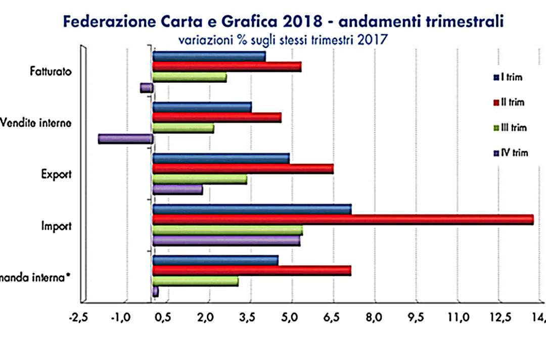 Preconsuntivo 2018: crescita (+2,9%), ma preoccupa il calo del mercato interno