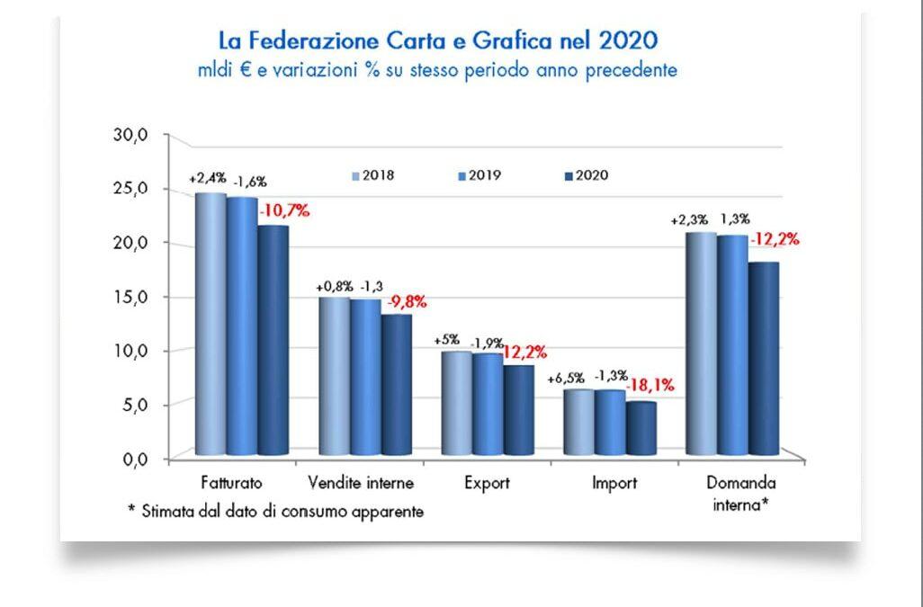 Dati 2020 in contrazione ma la filiera conferma il ruolo essenziale per la Transizione 4.0